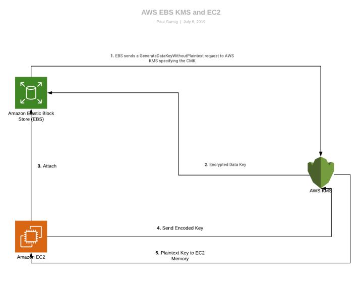 AWS EBS, KMS and EC2 – g-blog